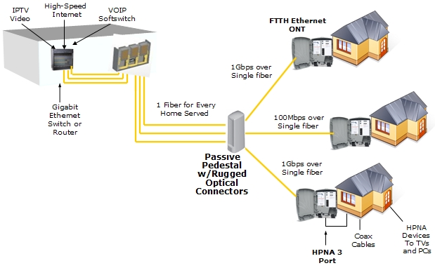 Ftth gpon e o futuro do provedor via r dio blog entelco for Architecture ftth