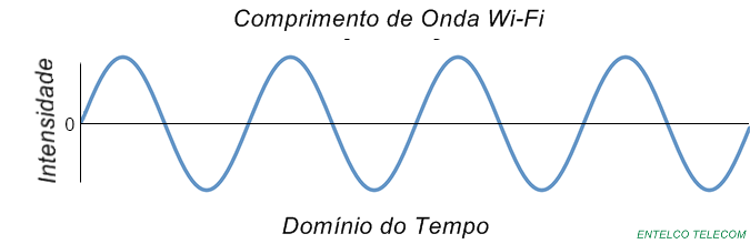 Características Importantes do Wi-Fi